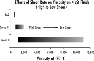 Effects of Shear Rate on Viscosity on 4 cSt Fluids