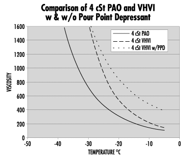 Comparison of 4 cSt PAO and WHVI