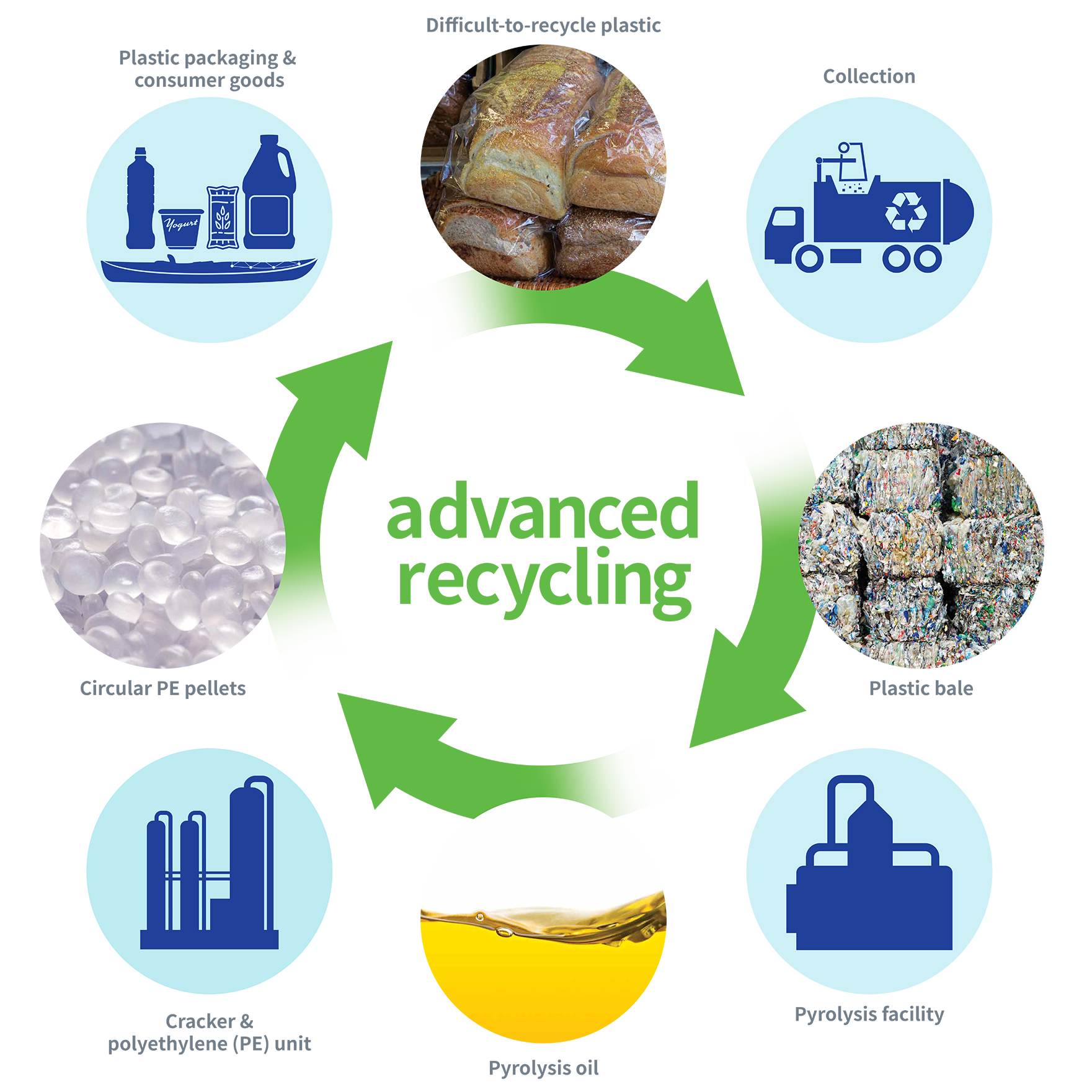 Advanced recycling infographic
