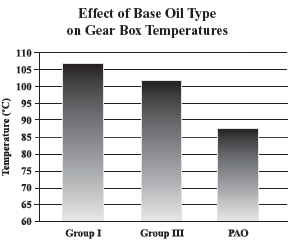 Effect of Base Oil Type on Gear Box Temperatures