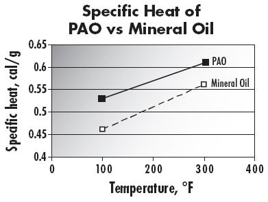 Specific Heat of PAO vs Mineral Oil