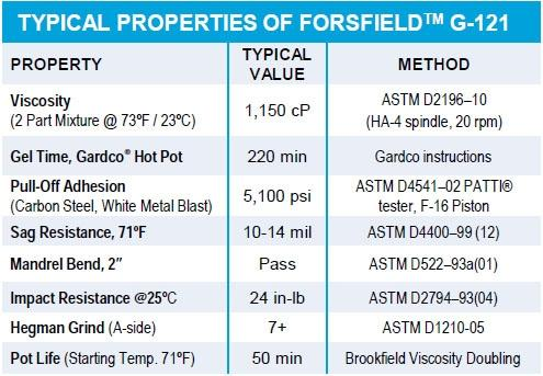 G-121 ForSField typical properties table