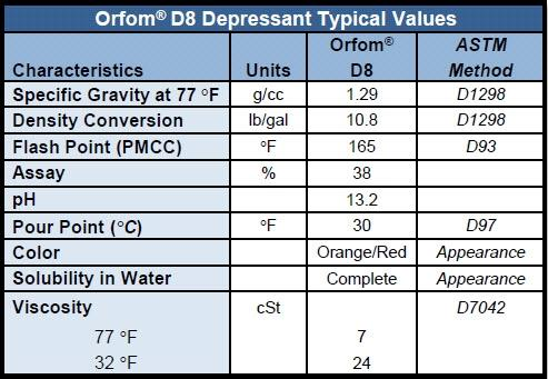 Orfom D8 Depressant Typical Values Chart