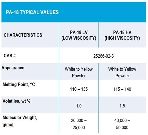 PA-18 typical values table