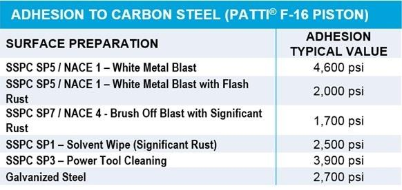 SG-11 adhesion to carbon steel table
