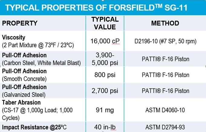 SG-11 ForSField typical properties table