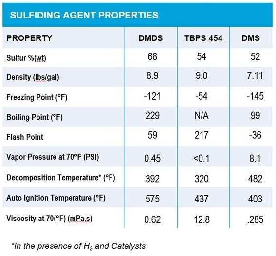 TBPS 454 sulfiding agent properties table